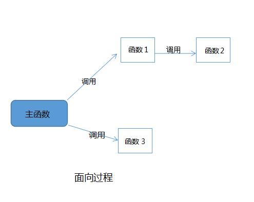 【编程思维】面向过程 VS 面向对象-少儿编程网